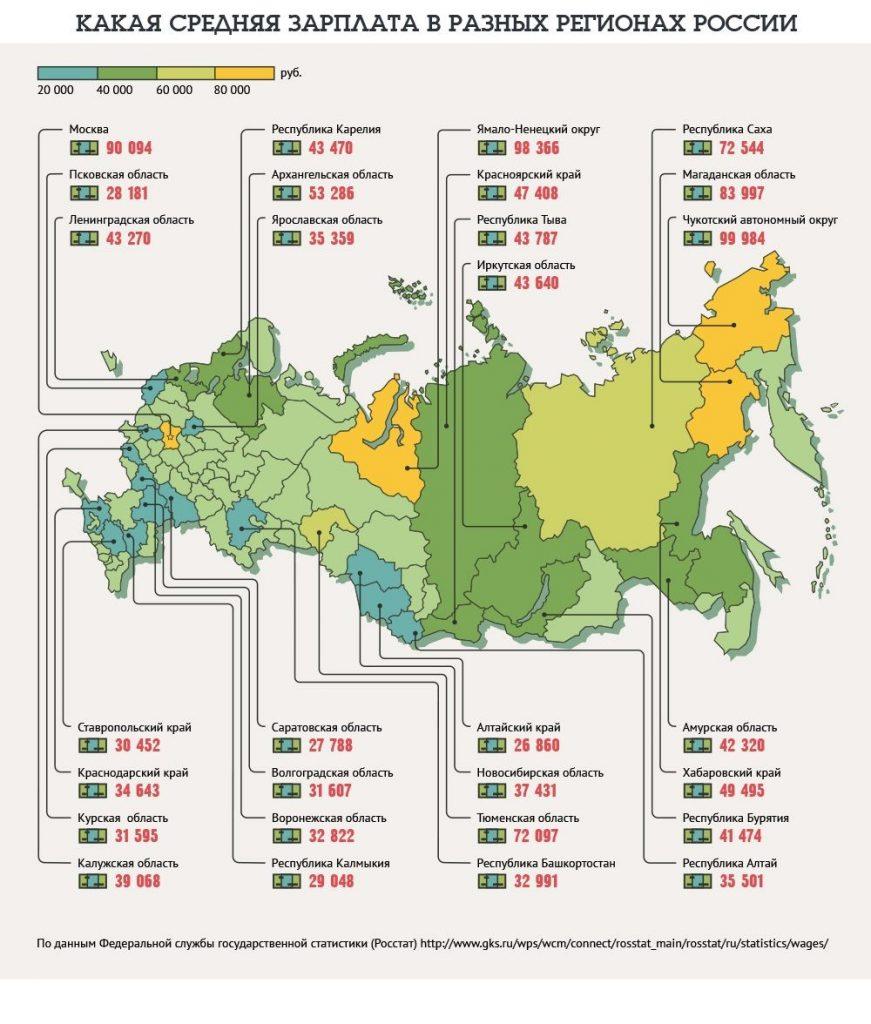 Средняя зарплата в Москве и других регионах России